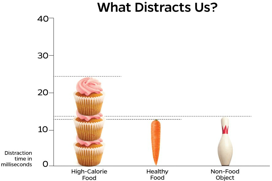 Junk food distracting